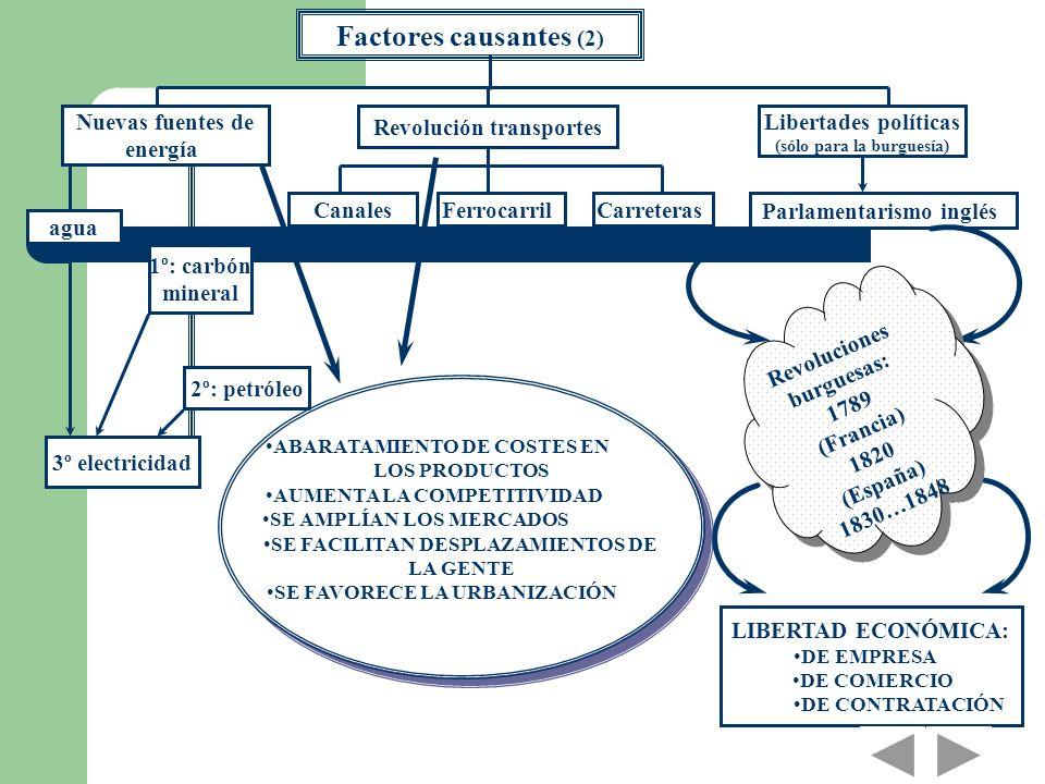 Factores causantes (2) Nuevas fuentes de energía Libertades políticas (sólo para la burguesía) Revolución transportes agua 1º: carbón mineral 2º: petr