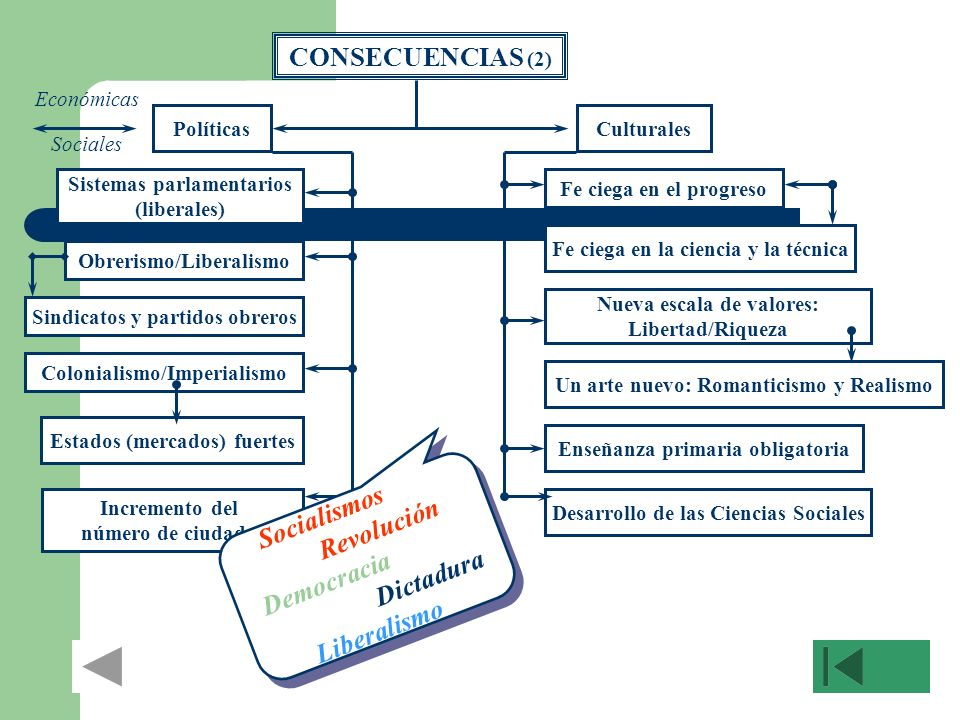 CONSECUENCIAS (2) Políticas Estados (mercados) fuertes Fe ciega en la ciencia y la técnica Culturales Desarrollo de las Ciencias Sociales Incremento d