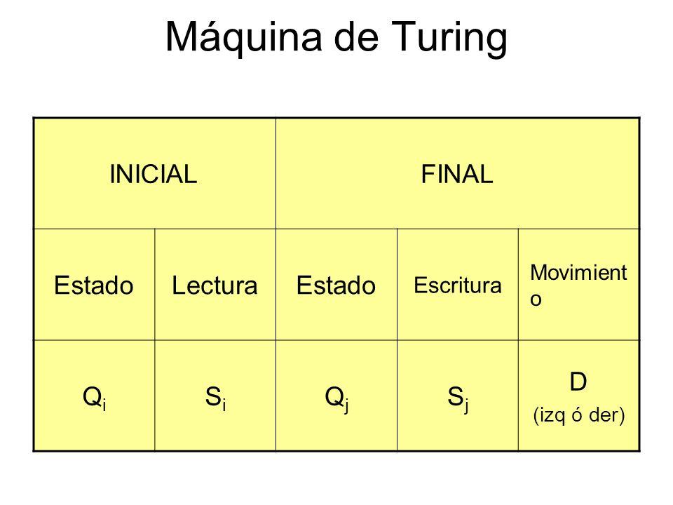 INICIALFINAL EstadoLecturaEstado Escritura Movimient o QiQi SiSi QjQj SjSj D (izq ó der) Máquina de Turing