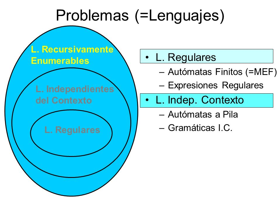 L. Recursivamente Enumerables Problemas (=Lenguajes) L. Regulares –Autómatas Finitos (=MEF) –Expresiones Regulares L. Indep. Contexto –Autómatas a Pil