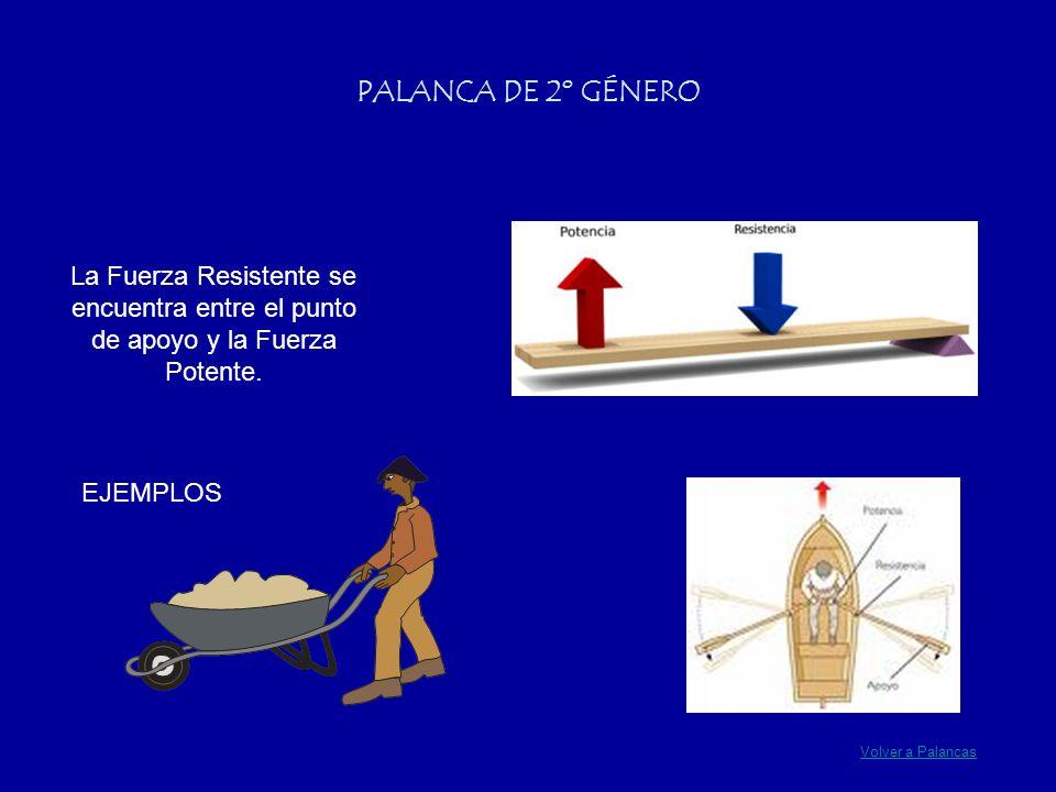 PALANCA DE 2º GÉNERO La Fuerza Resistente se encuentra entre el punto de apoyo y la Fuerza Potente. EJEMPLOS