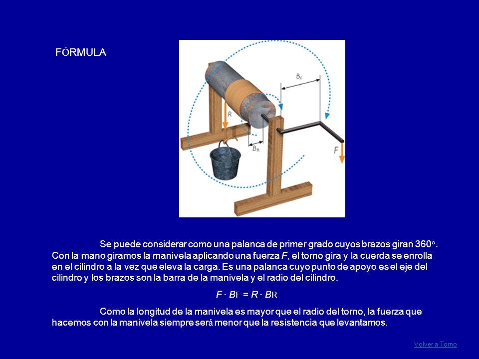 Se puede considerar como una palanca de primer grado cuyos brazos giran 360°. Con la mano giramos la manivela aplicando una fuerza F, el torno gira y