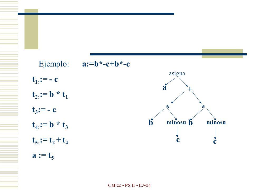 CaFco - PS II - EJ-04 Código de tres direcciones El código de tres direcciones es como el lenguaje ensamblador Ya que consiste en una secuencia de instrucciones donde cada una tiene como máximo 3 operándoos.