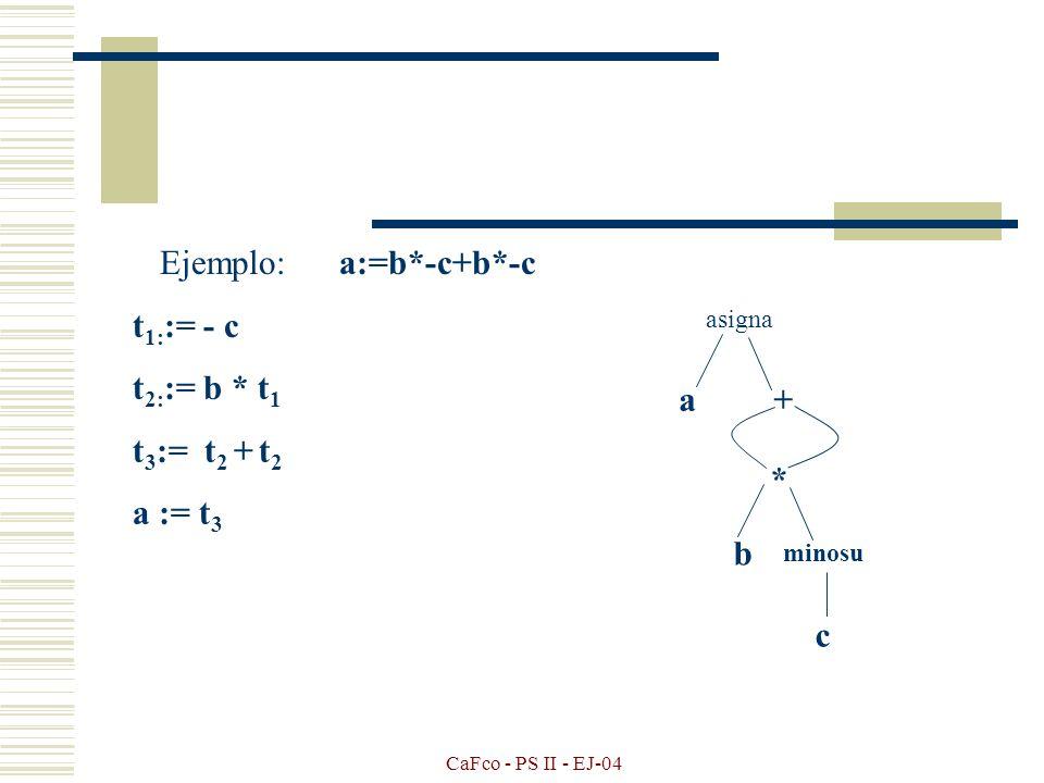 CaFco - PS II - EJ-04 Ejemplo: a:=b*-c+b*-c t 1: := - c t 2: := b * t 1 t 3 := - c t 4: := b * t 3 t 5: := t 2 + t 4 a := t 5 asigna a + * * b minosu