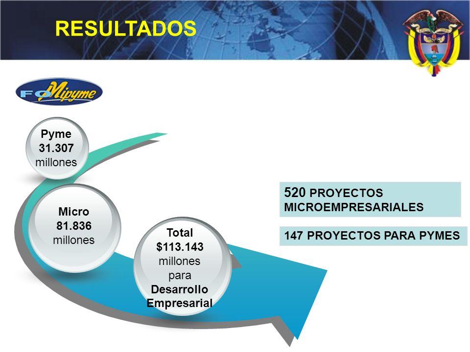 ¿Qué hemos hecho? 520 PROYECTOS MICROEMPRESARIALES 147 PROYECTOS PARA PYMES Pyme 31.307 millones Micro 81.836 millones Total $113.143 millones para De
