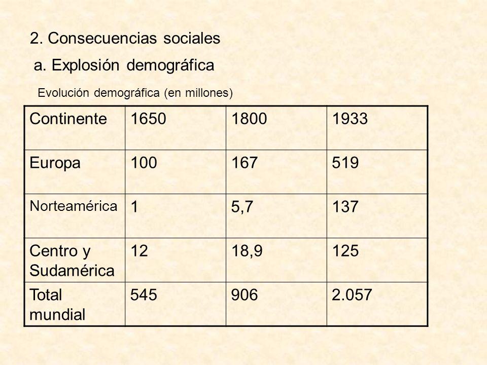 Factores de la explosión demográfica 1.Mayor provisión de alimentos.
