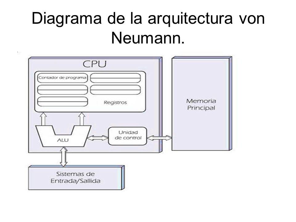 Diagrama de la arquitectura von Neumann.