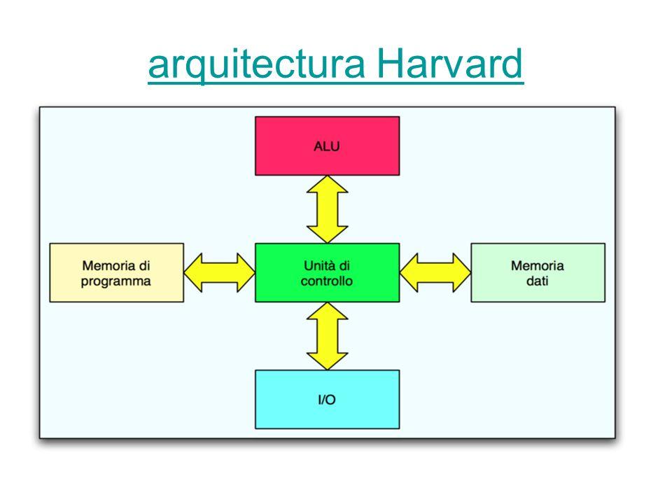 arquitectura Harvard