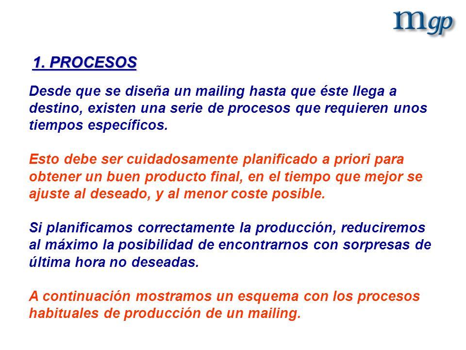 1. PROCESOS Desde que se diseña un mailing hasta que éste llega a destino, existen una serie de procesos que requieren unos tiempos específicos. Esto