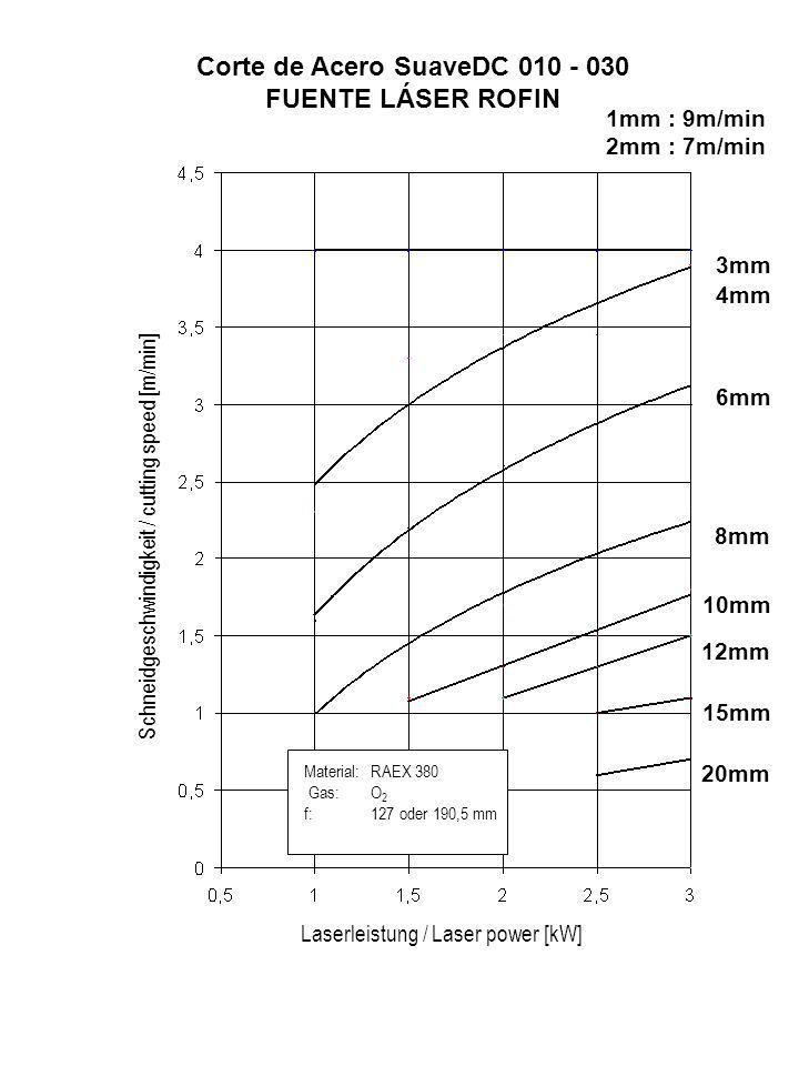 Schneidgeschwindigkeit / cutting speed [m/min] Laserleistung / Laser power [kW] 20mm 15mm 12mm 10mm 8mm 6mm 4mm 3mm Material:RAEX 380 Gas:O 2 f:127 od