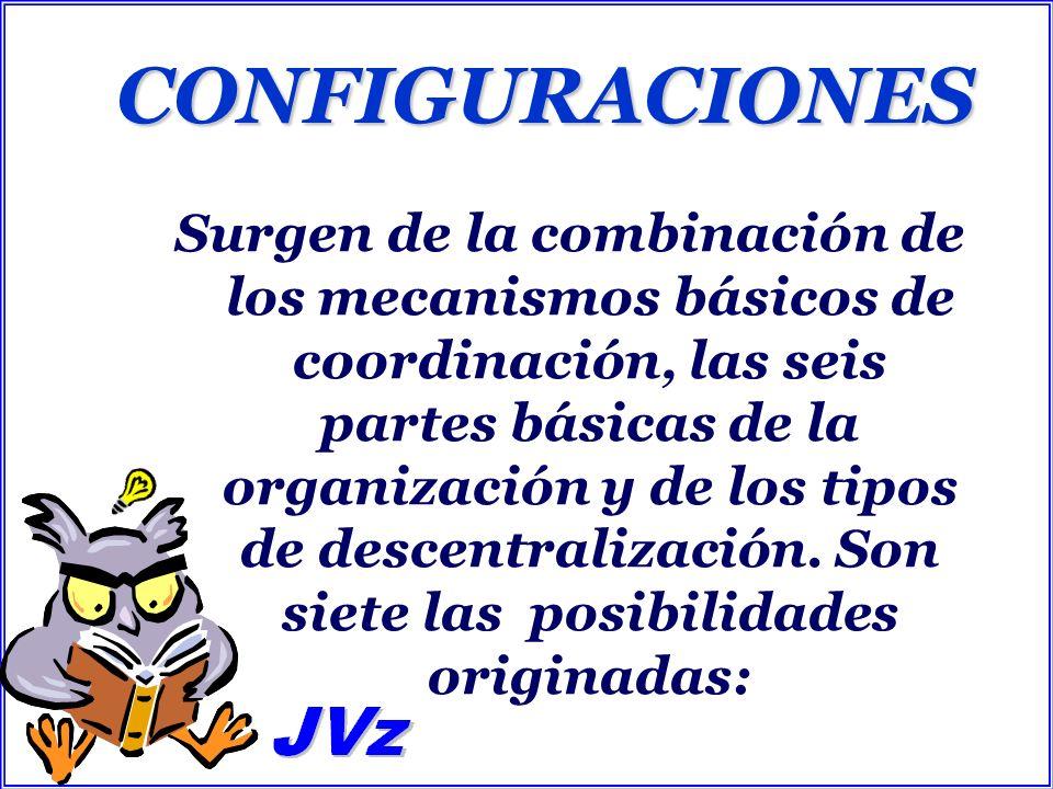 CONFIGURACIONES Surgen de la combinación de los mecanismos básicos de coordinación, las seis partes básicas de la organización y de los tipos de desce