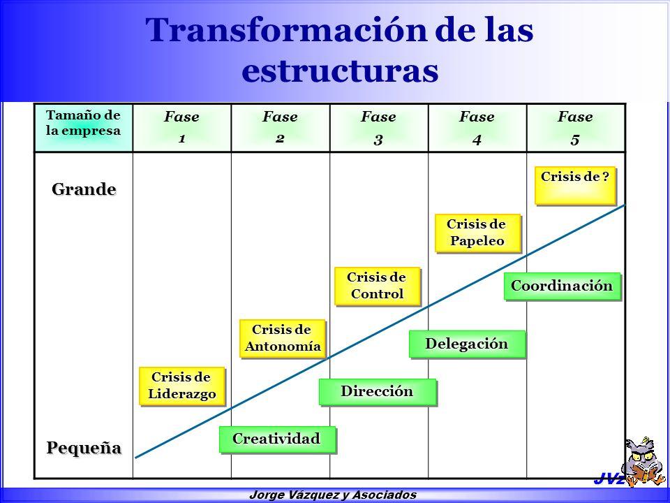 Jorge Vázquez y Asociados Transformación de las estructuras Tamaño de la empresa Fase 1 Fase 2 Fase 3 Fase 4 Fase 5Grande Pequeña Crisis de Liderazgo