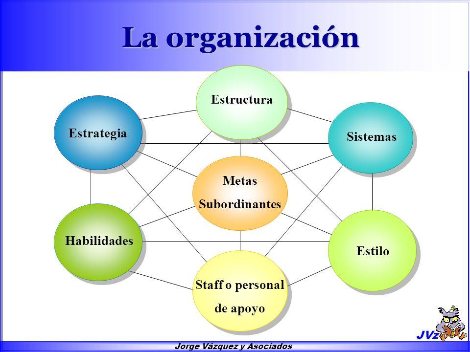 Jorge Vázquez y Asociados La organización Estilo Habilidades Estrategia Estructura Sistemas Metas Subordinantes Staff o personal de apoyo