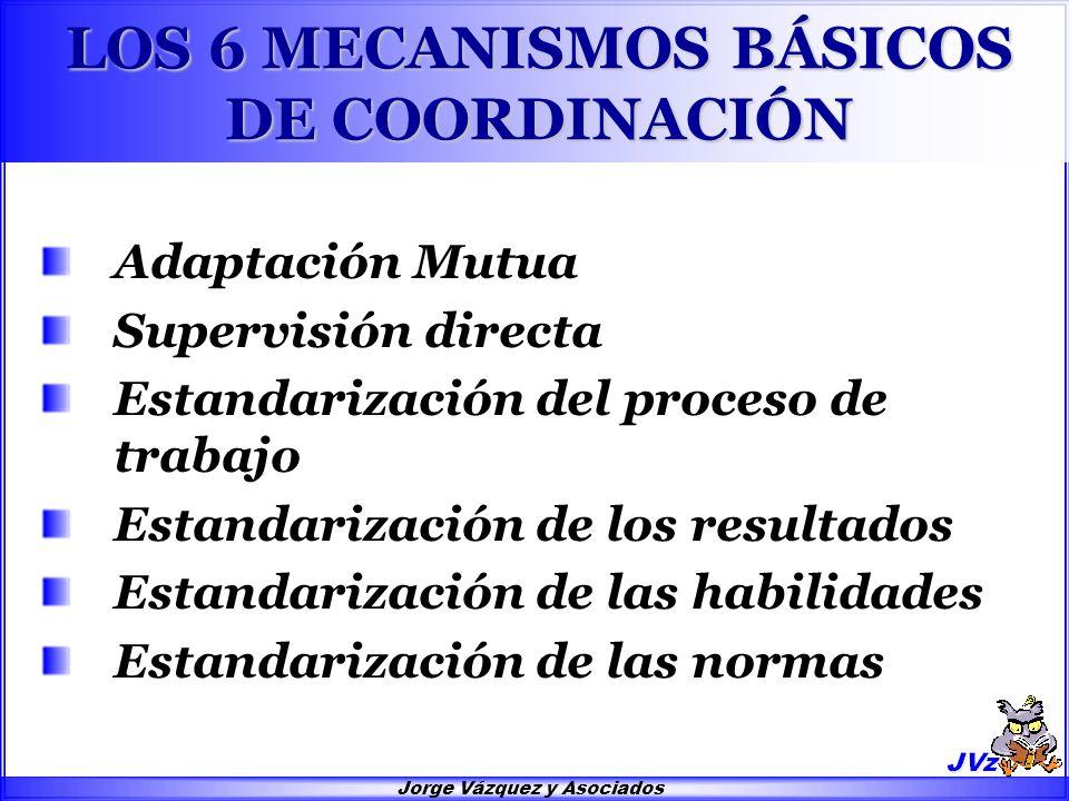 Jorge Vázquez y Asociados LOS 6 MECANISMOS BÁSICOS DE COORDINACIÓN Adaptación Mutua Supervisión directa Estandarización del proceso de trabajo Estanda
