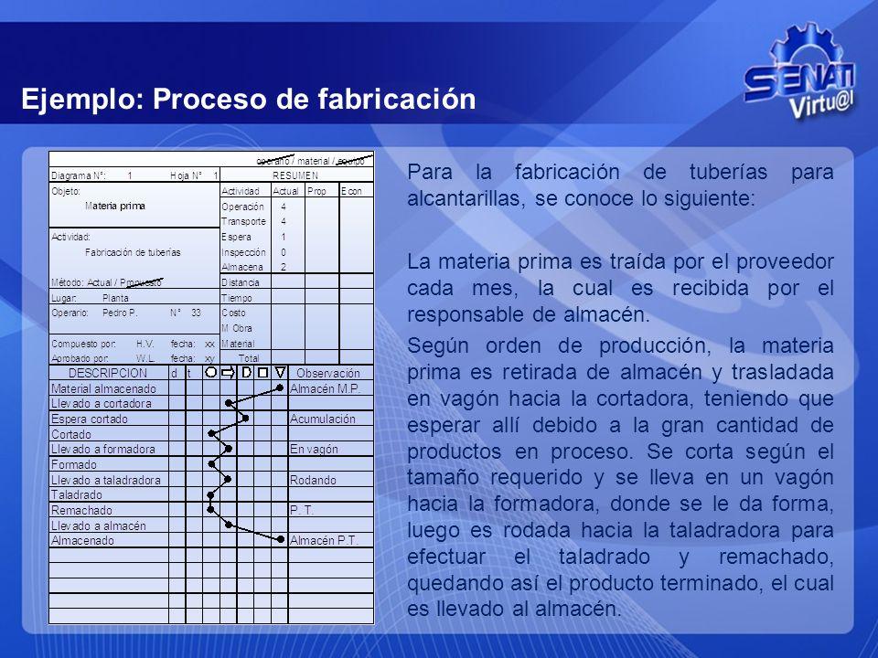 DIAGRAMA DE ANÁLISIS DEL PROCESO (DAP) Muestra la trayectoria de un producto o proceso señalando TODAS las actividades mediante su respectivo símbolo.