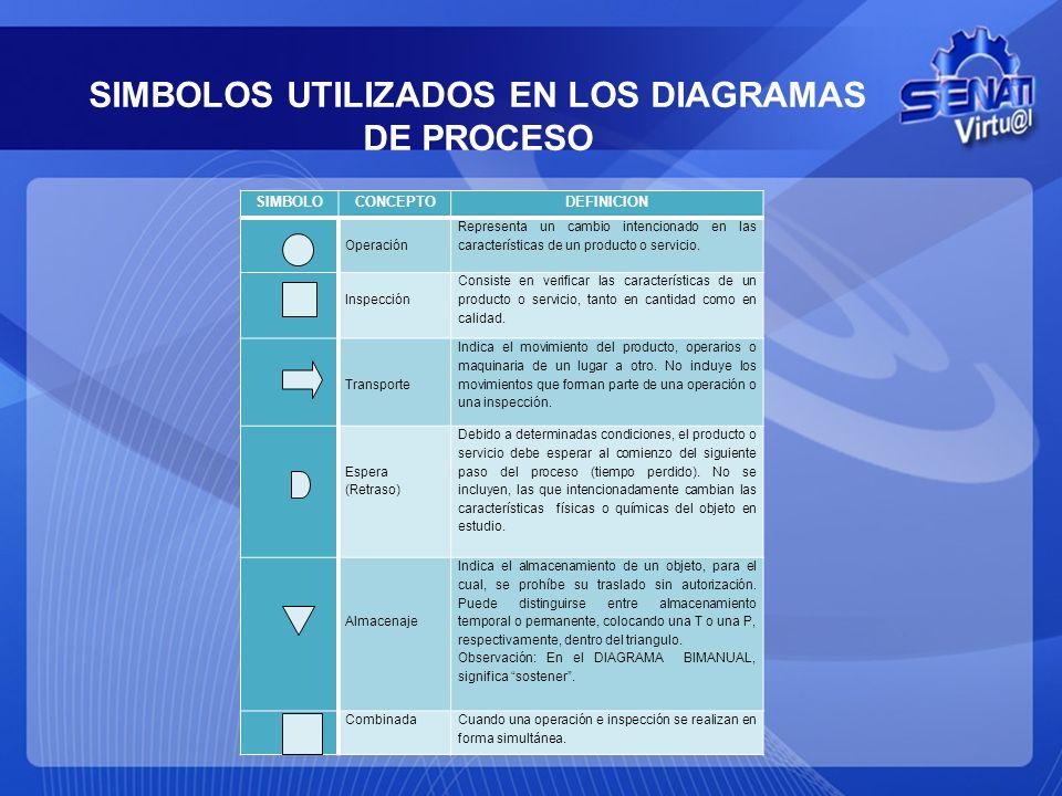 ESTUDIO DE MÉTODOS Es el registro y examen crítico sistemáticos de los modos existentes y proyectados de llevar a cabo un trabajo, como medio de idear