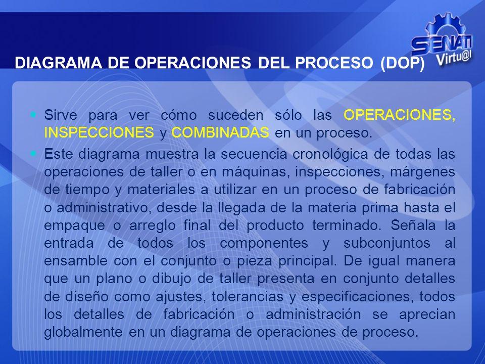 SIMBOLOS UTILIZADOS EN LOS DIAGRAMAS DE PROCESO SIMBOLOCONCEPTODEFINICION Operación Representa un cambio intencionado en las características de un pro