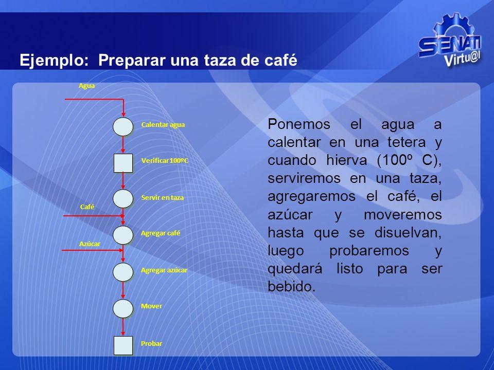 DIAGRAMA DE OPERACIONES DEL PROCESO (DOP) Sirve para ver cómo suceden sólo las OPERACIONES, INSPECCIONES y COMBINADAS en un proceso. Este diagrama mue