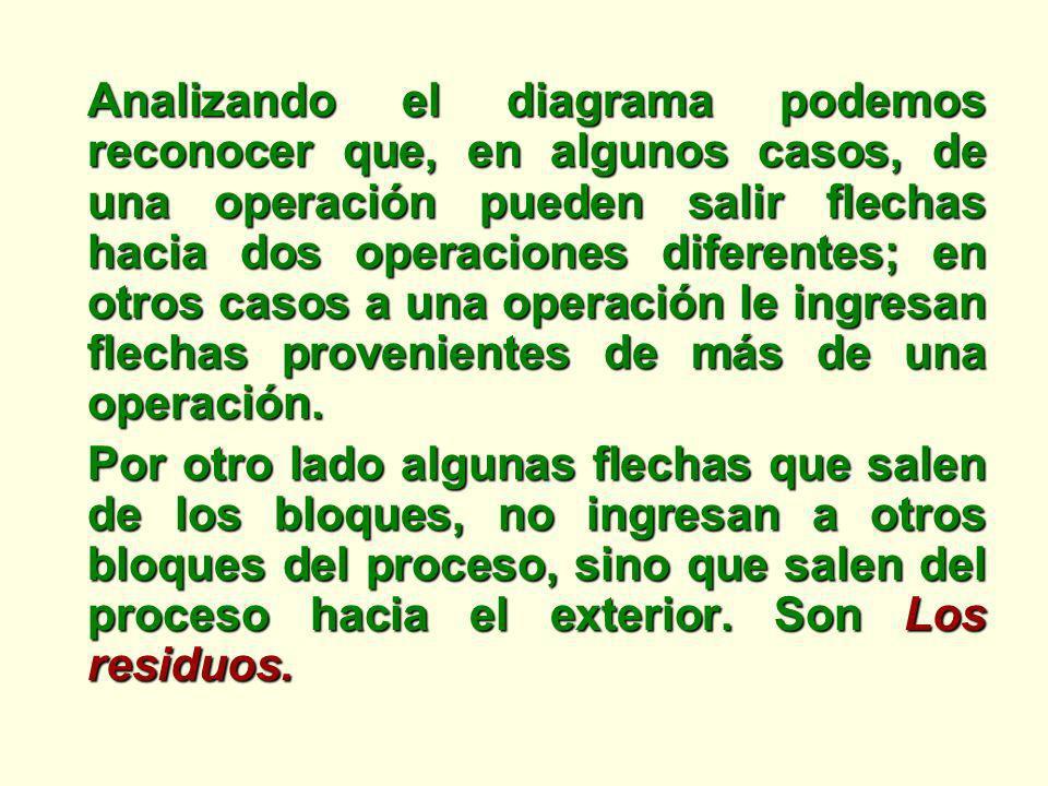 Analizando el diagrama podemos reconocer que, en algunos casos, de una operación pueden salir flechas hacia dos operaciones diferentes; en otros casos
