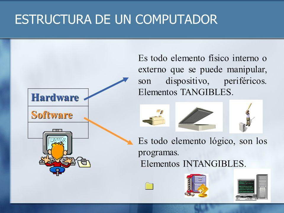ESTRUCTURA DE UN COMPUTADOR Hardware Software Es todo elemento físico interno o externo que se puede manipular, son dispositivo, periféricos. Elemento