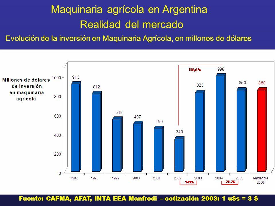 Evolución de la inversión en Maquinaria Agrícola, en millones de dólares Fuente: CAFMA, AFAT, INTA EEA Manfredi – cotización 2003: 1 u$s = 3 $ Maquina