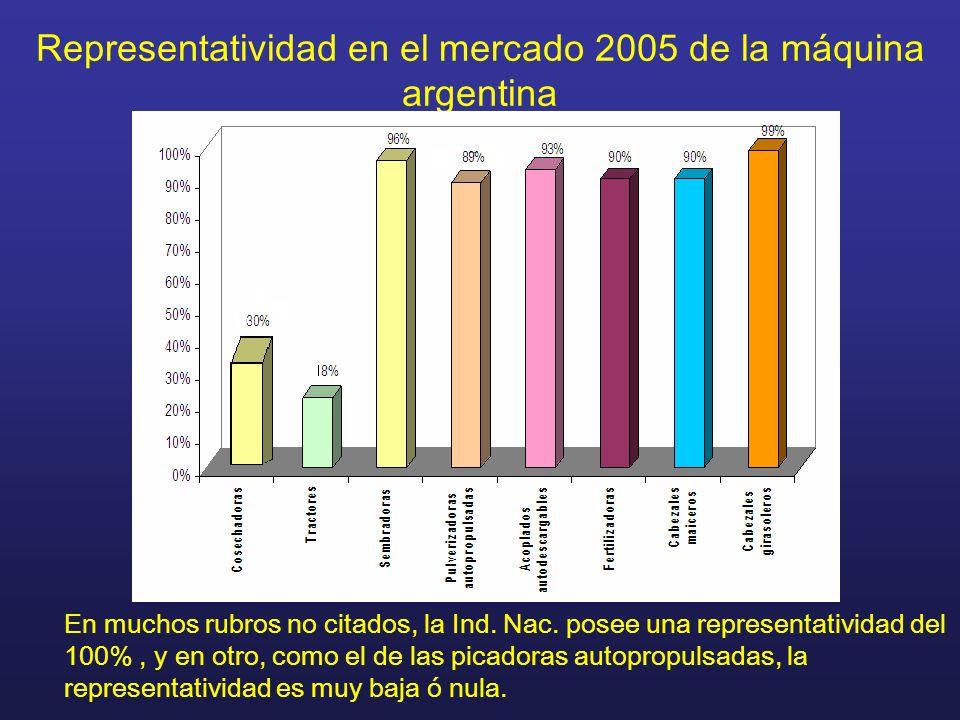 Representatividad en el mercado 2005 de la máquina argentina En muchos rubros no citados, la Ind. Nac. posee una representatividad del 100%, y en otro