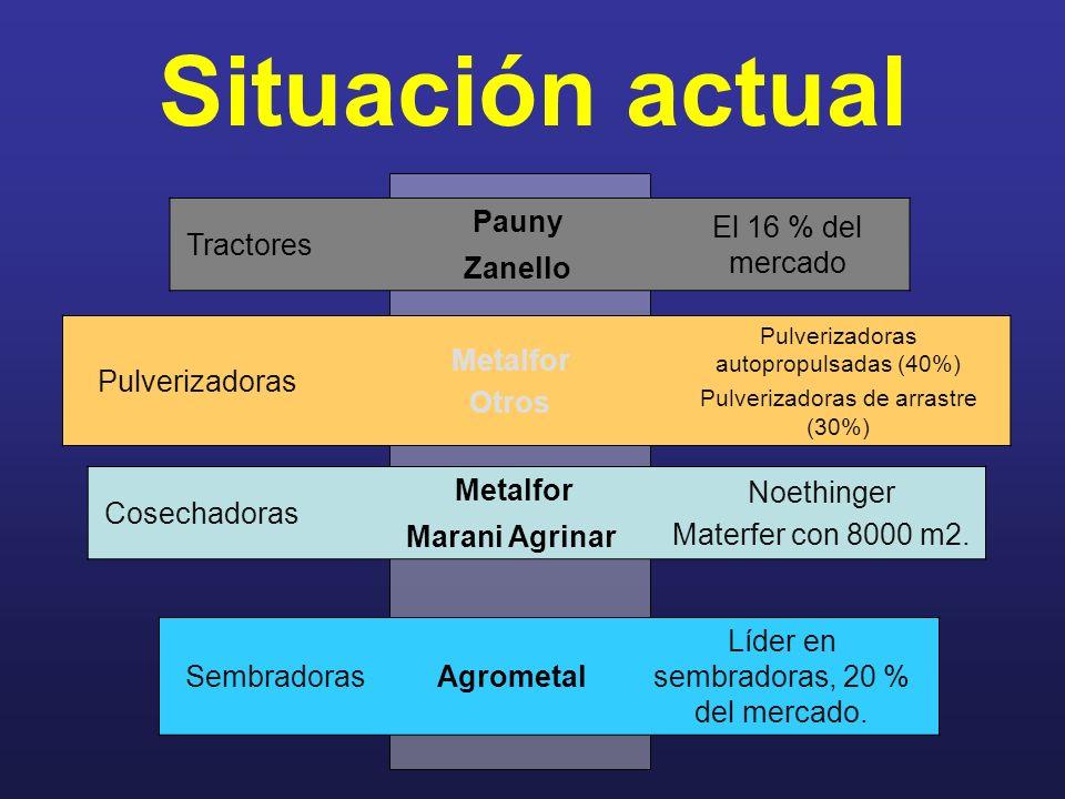 Situación actual Tractores Pauny El 16 % del mercado Zanello Pulverizadoras Metalfor Otros Pulverizadoras autopropulsadas (40%) Pulverizadoras de arra