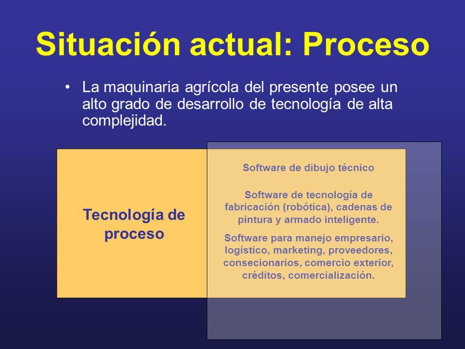 Situación actual: Proceso La maquinaria agrícola del presente posee un alto grado de desarrollo de tecnología de alta complejidad. Tecnología de proce