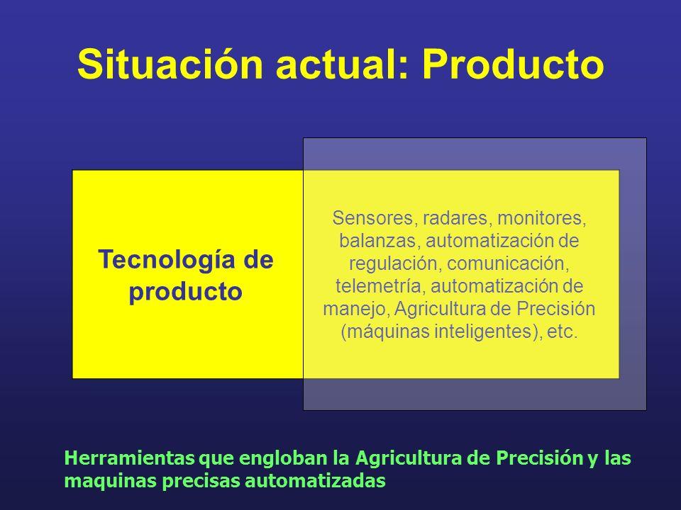 Situación actual: Producto Tecnología de producto Sensores, radares, monitores, balanzas, automatización de regulación, comunicación, telemetría, auto