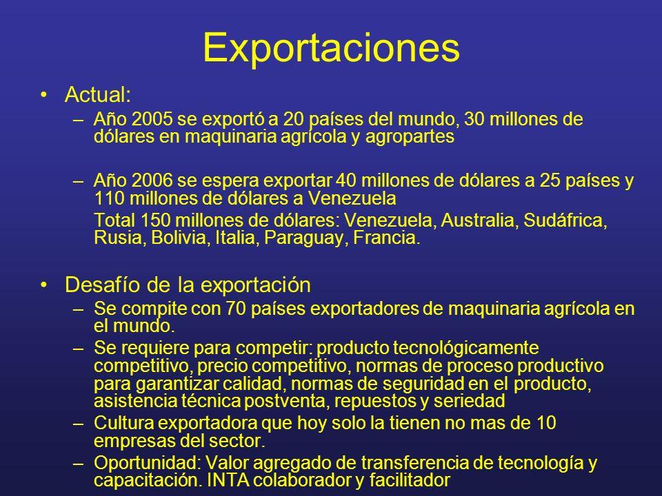 Exportaciones Actual: –Año 2005 se exportó a 20 países del mundo, 30 millones de dólares en maquinaria agrícola y agropartes –Año 2006 se espera expor