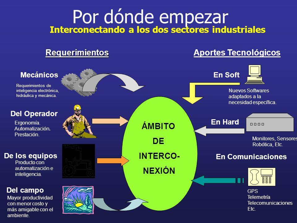 Interconectando a los dos sectores industriales Requerimientos Mecánicos Del Operador Por dónde empezar De los equipos Del campo ÁMBITO DE INTERCO- NE