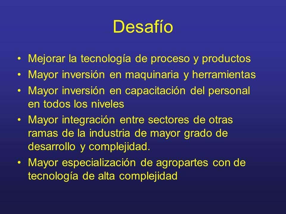 Desafío Mejorar la tecnología de proceso y productos Mayor inversión en maquinaria y herramientas Mayor inversión en capacitación del personal en todo