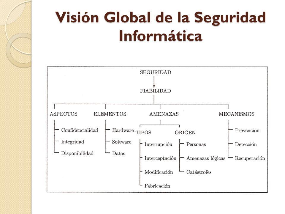 Visión Global de la Seguridad Informática