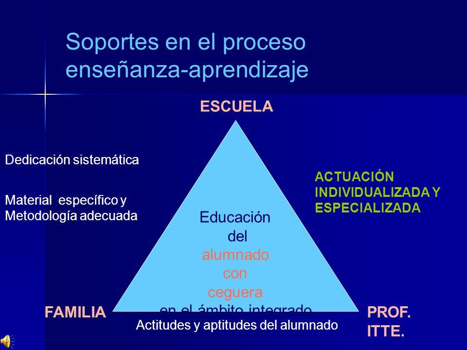 Educación del alumnado con ceguera en el ámbito integrado FAMILIA ESCUELA ACTUACIÓN INDIVIDUALIZADA Y ESPECIALIZADA Soportes en el proceso enseñanza-a