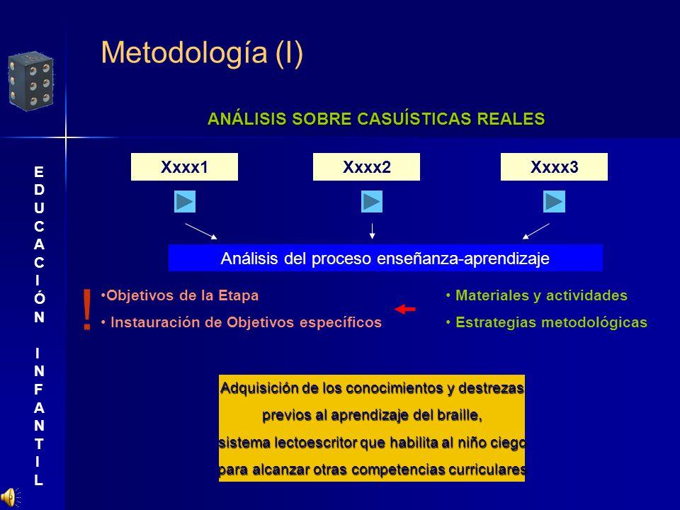 Metodología (I) ANÁLISIS SOBRE CASUÍSTICAS REALES Xxxx1Xxxx2Xxxx3 Análisis del proceso enseñanza-aprendizaje Objetivos de la Etapa Instauración de Obj