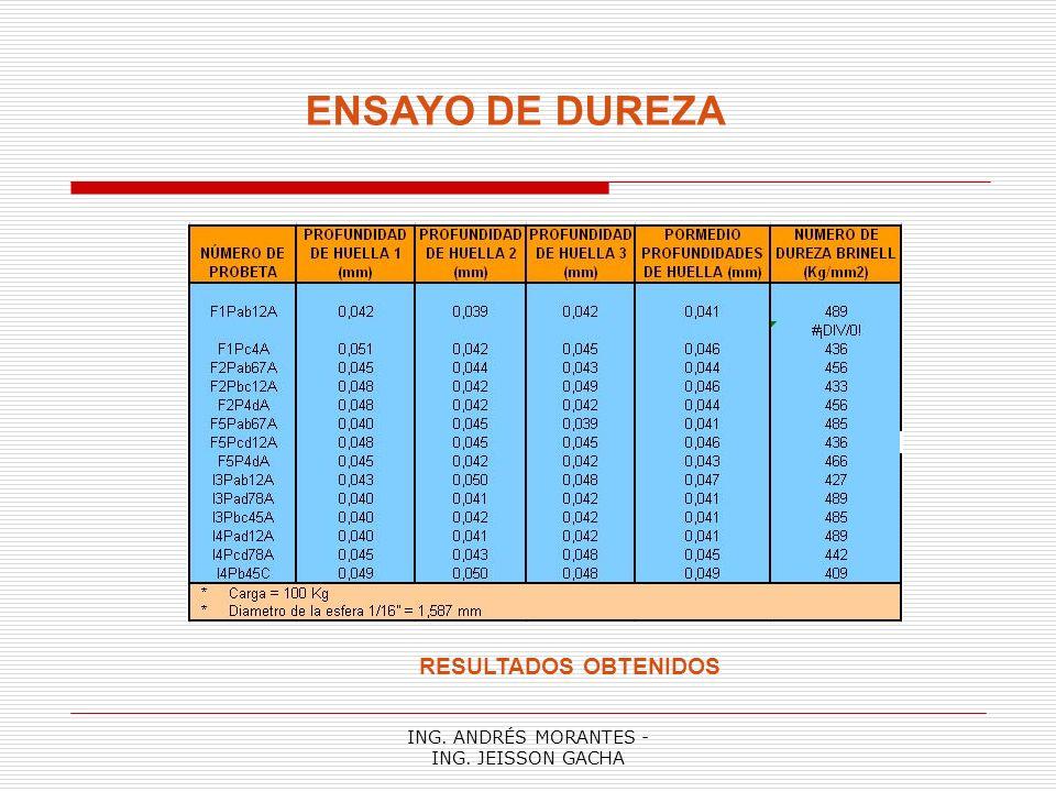 ING. ANDRÉS MORANTES - ING. JEISSON GACHA ENSAYO DE DUREZA RESULTADOS OBTENIDOS