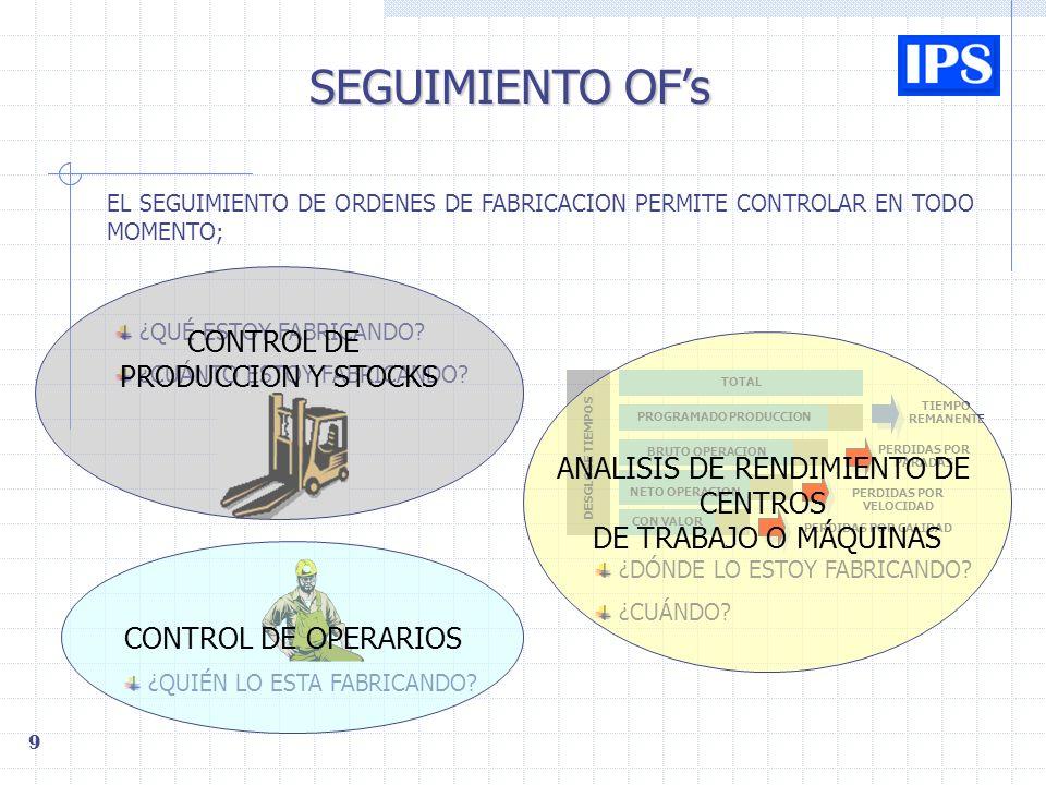 9 SEGUIMIENTO OFs EL SEGUIMIENTO DE ORDENES DE FABRICACION PERMITE CONTROLAR EN TODO MOMENTO; TIEMPO REMANENTE PERDIDAS POR PARADAS PERDIDAS POR VELOCIDAD PERDIDAS POR CALIDAD TOTAL CON VALOR BRUTO OPERACION PROGRAMADO PRODUCCION NETO OPERACION DESGLOSE TIEMPOS ¿QUÉ ESTOY FABRICANDO.