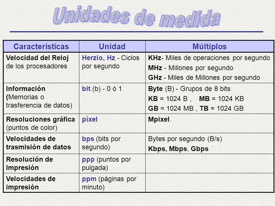 CaracterísticasUnidadMúltiplos Velocidad del Reloj de los procesadores Herzio, Hz - Ciclos por segundo KHz- Miles de operaciones por segundo MHz - Millones por segundo GHz - Miles de Millones por segundo Información (Memorias o trasferencia de datos) bit (b) - 0 ó 1Byte (B) - Grupos de 8 bits KB = 1024 B, MB = 1024 KB GB = 1024 MB, TB = 1024 GB Resoluciones gráfica (puntos de color) píxelMpixel.