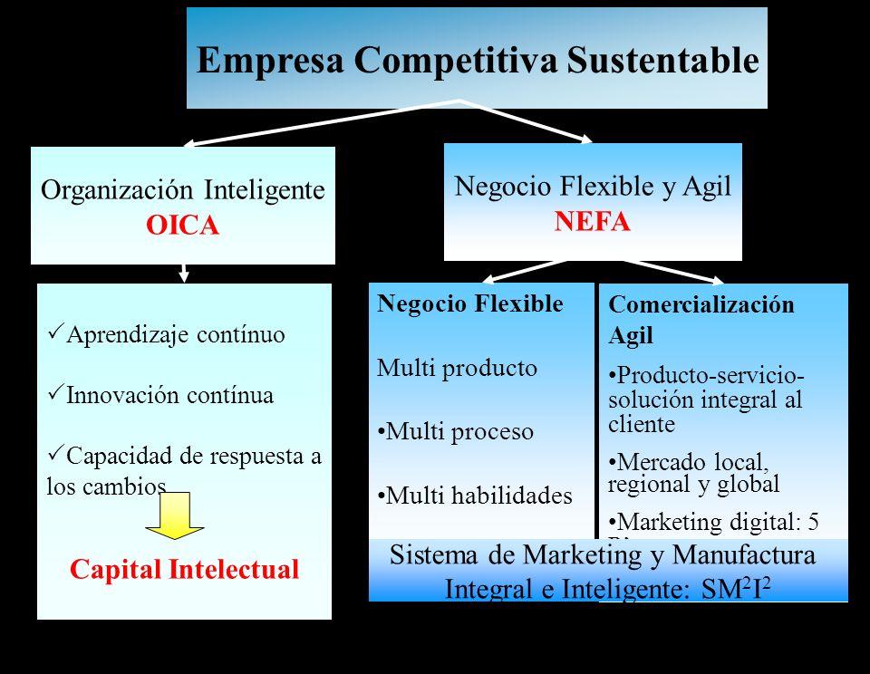 14 Empresa Competitiva Sustentable Organización Inteligente OICA Negocio Flexible y Agil NEFA Aprendizaje contínuo Innovación contínua Capacidad de re