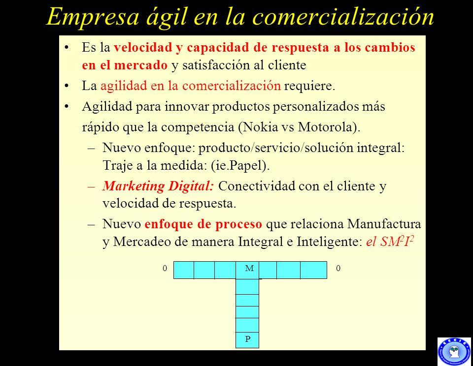15 Empresa ágil en la comercialización Es la velocidad y capacidad de respuesta a los cambios en el mercado y satisfacción al cliente La agilidad en l