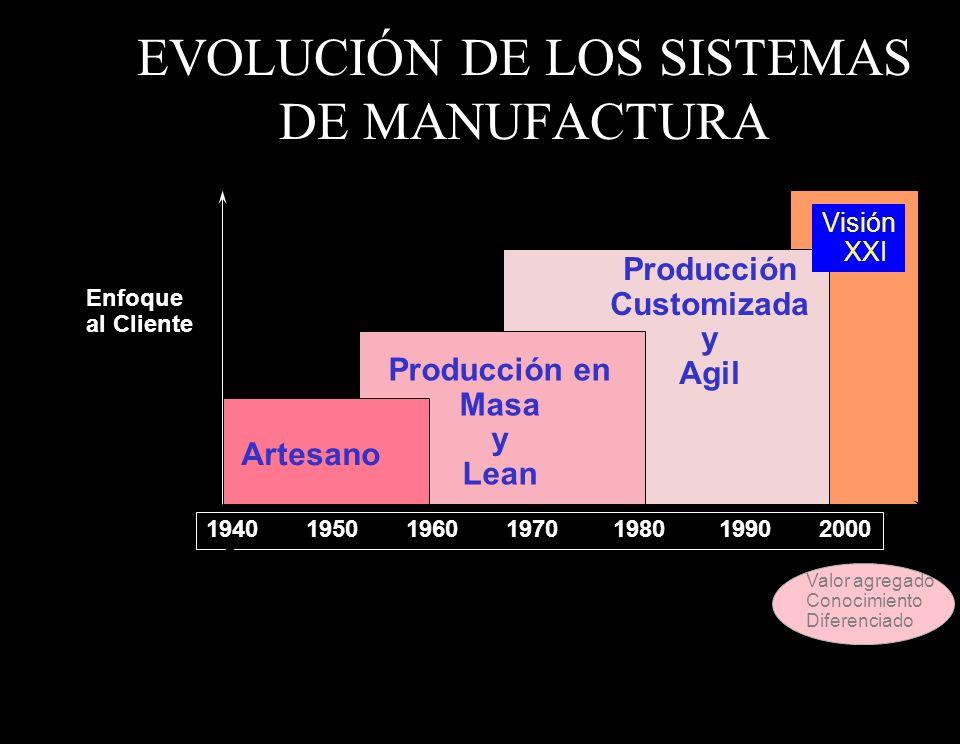 EVOLUCIÓN DE LOS SISTEMAS DE MANUFACTURA Artesano Producción en Masa y Lean Producción Customizada y Agil 1940 1950 1960 1970 1980 1990 2000 Enfoque a