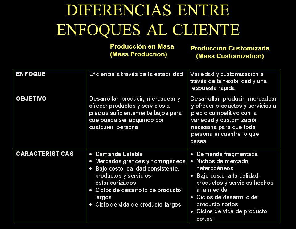 17 DIFERENCIAS ENTRE ENFOQUES AL CLIENTE Producción en Masa (Mass Production) Producción Customizada (Mass Customization)