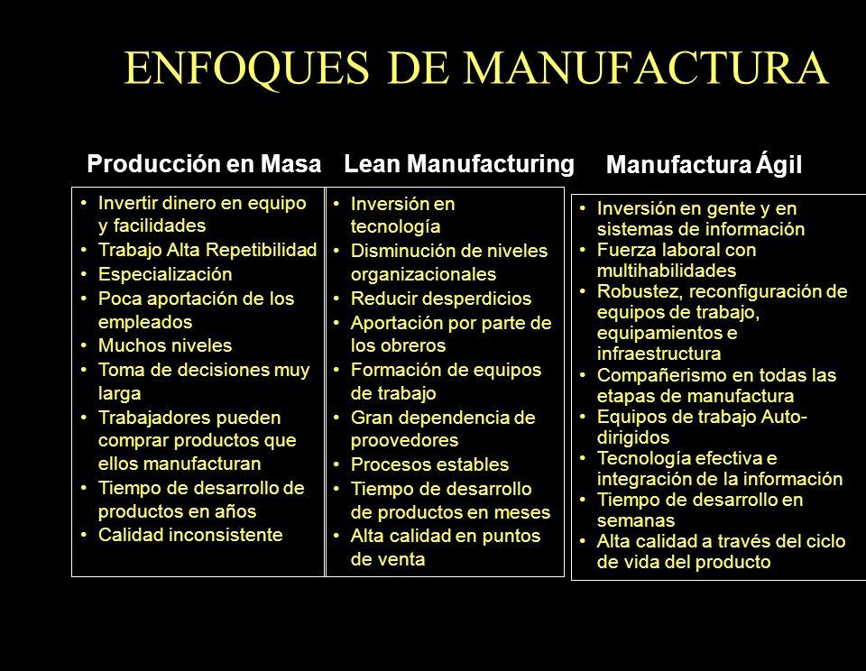 Producción en MasaLean Manufacturing Manufactura Ágil Invertir dinero en equipo y facilidades Trabajo Alta Repetibilidad Especialización Poca aportaci