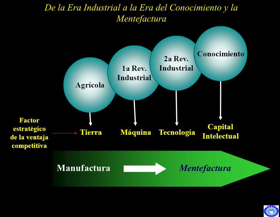 2 ManufacturaMentefactura Agrícola 1a Rev. Industrial 2a Rev. Industrial Conocimiento TierraMáquinaTecnología Capital Intelectual Factor estratégico d