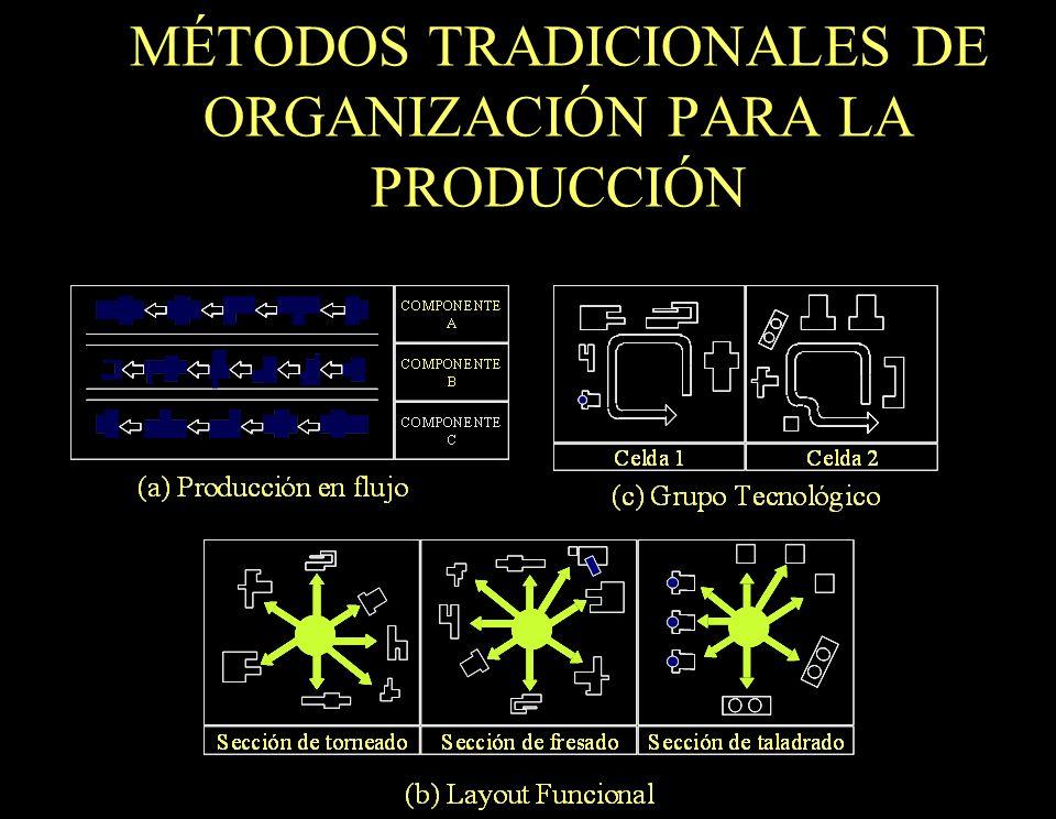 20 MÉTODOS TRADICIONALES DE ORGANIZACIÓN PARA LA PRODUCCIÓN