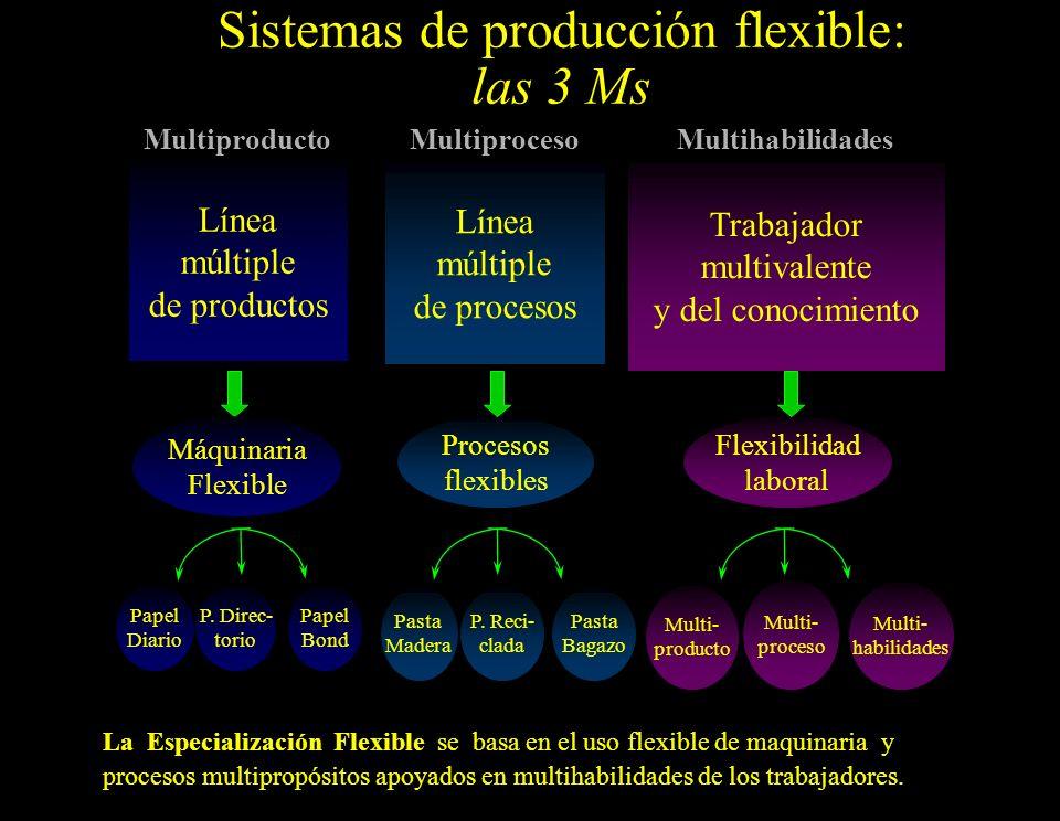 Sistemas de producción flexible: las 3 Ms Multiproceso Trabajador multivalente y del conocimiento Multiproducto Línea múltiple de productos Papel Diario P.