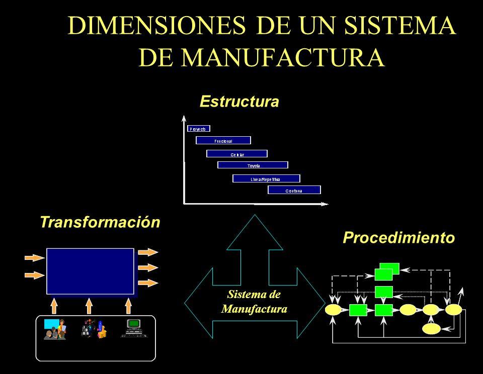 22 DIMENSIONES DE UN SISTEMA DE MANUFACTURA Sistema de Manufactura Procedural Estructura Transformación Procedimiento