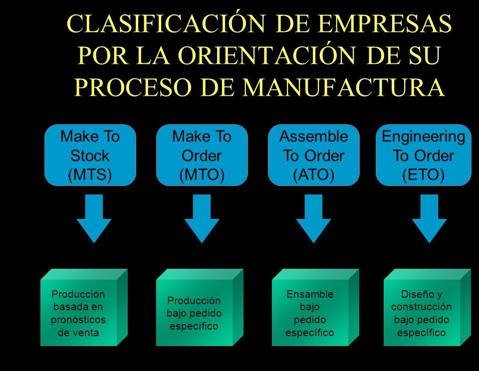 CLASIFICACIÓN DE EMPRESAS POR LA ORIENTACIÓN DE SU PROCESO DE MANUFACTURA Make To Stock (MTS) Make To Order (MTO) Assemble To Order (ATO) Engineering
