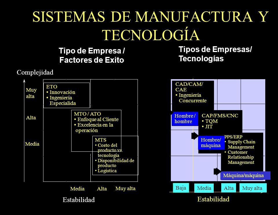 24 SISTEMAS DE MANUFACTURA Y TECNOLOGÍA Tipo de Empresa / Factores de Exito Tipos de Empresas/ Tecnologías Muy alta Alta Media Baja Media Alta Muy alt