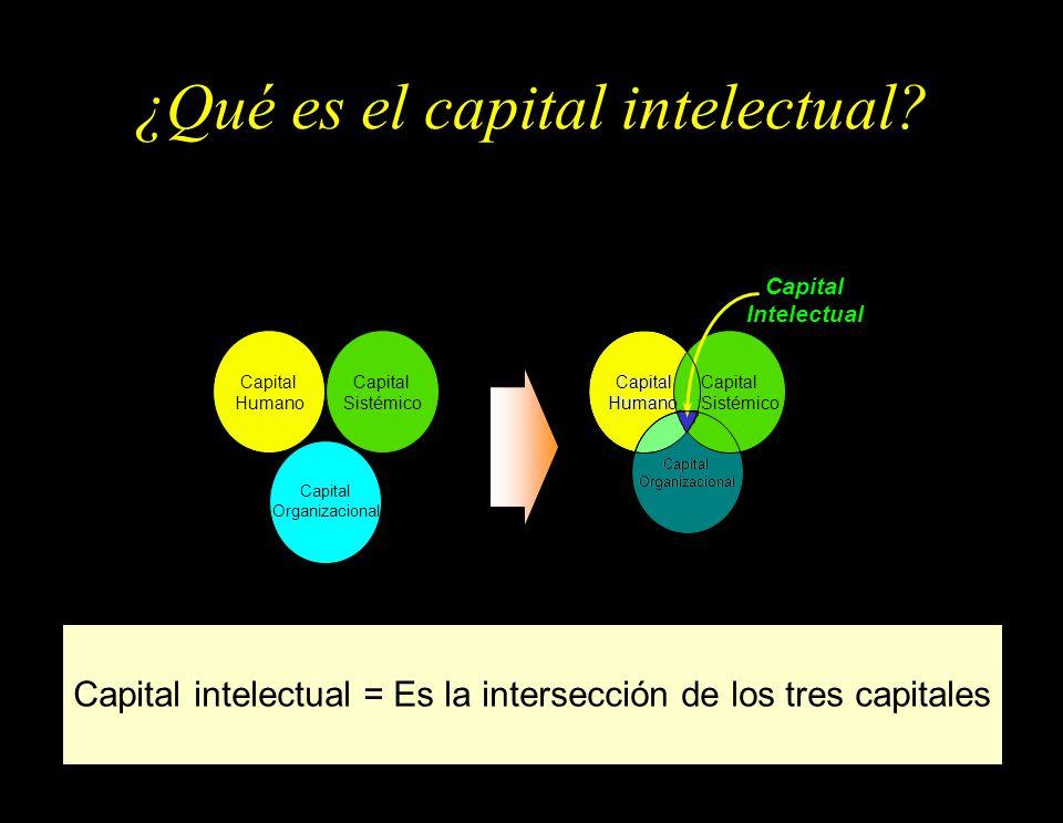 ¿Qué es el capital intelectual? Capital intelectual = Es la intersección de los tres capitales Capital Humano Capital Organizacional Capital Sistémico